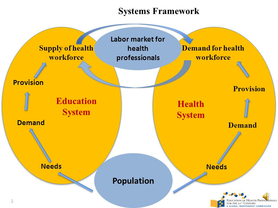 Labor market for health professionals