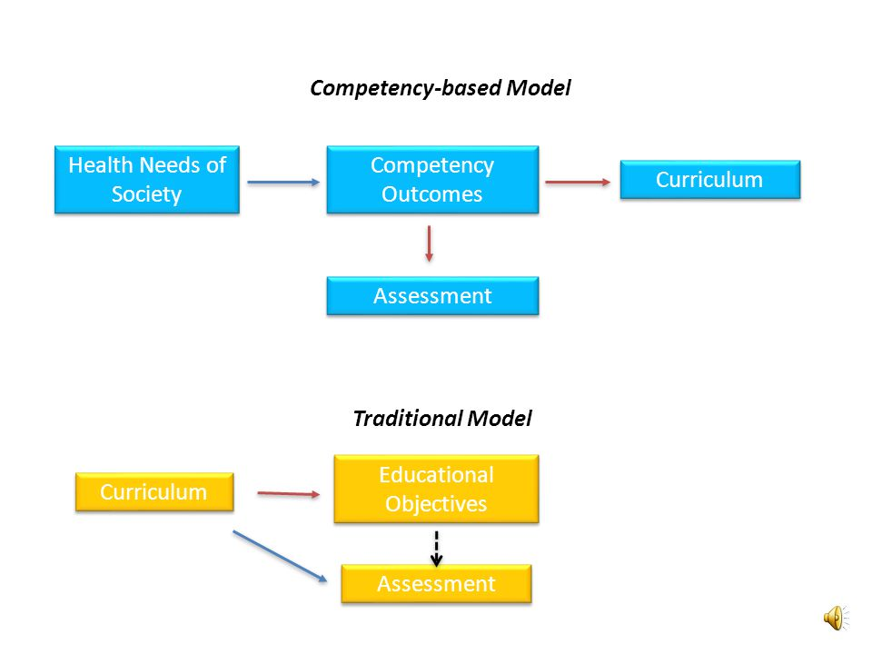 Competency-based Model