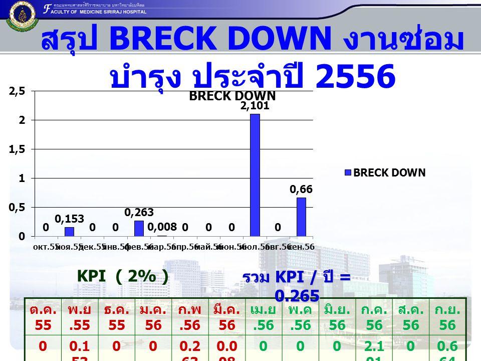 สรุป BRECK DOWN งานซ่อมบำรุง ประจำปี 2556