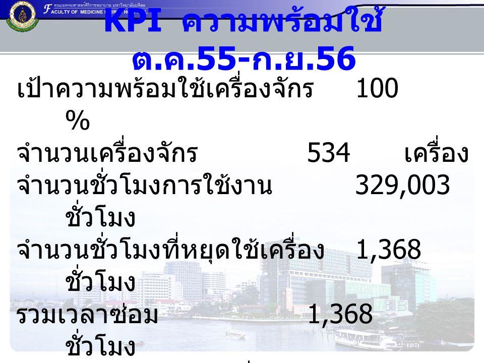 KPI ความพร้อมใช้ ต.ค.55-ก.ย.56