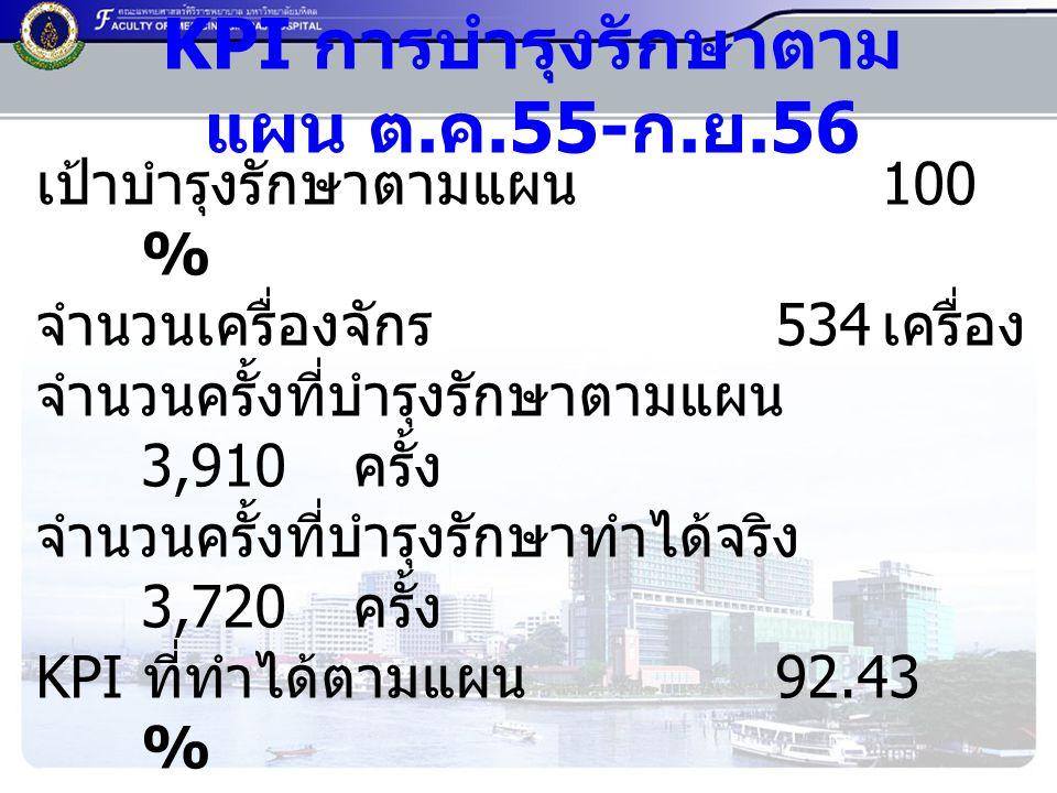 KPI การบำรุงรักษาตามแผน ต.ค.55-ก.ย.56