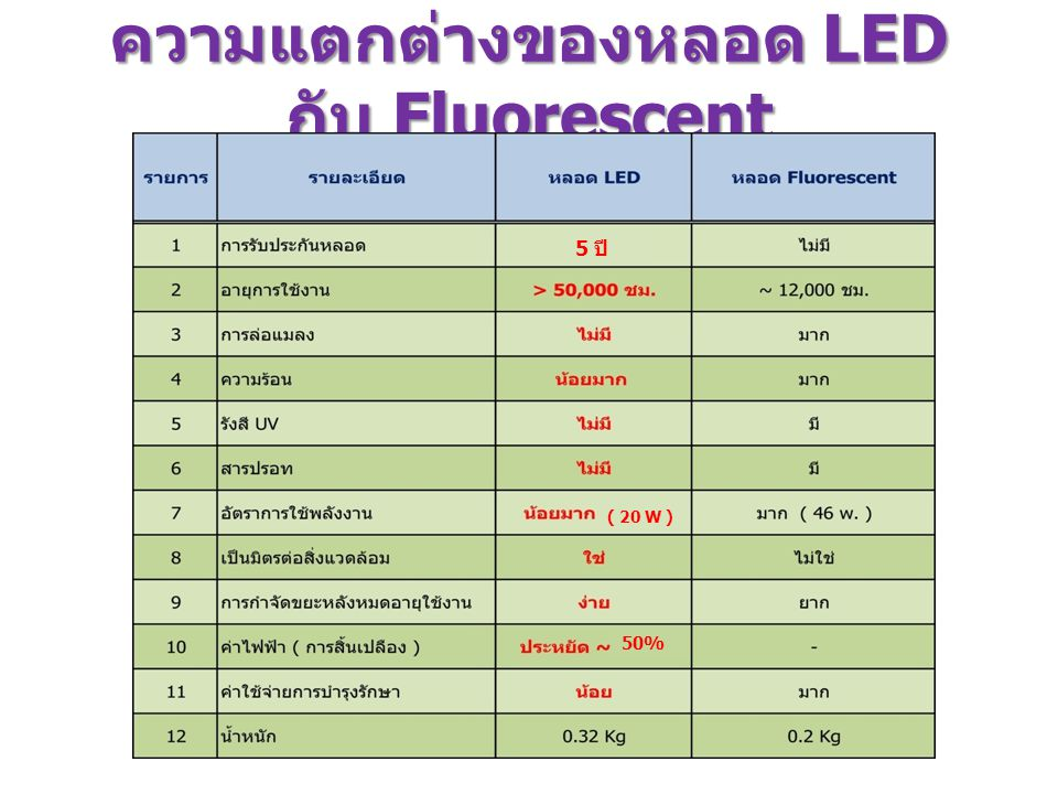 ความแตกต่างของหลอด LED กับ Fluorescent