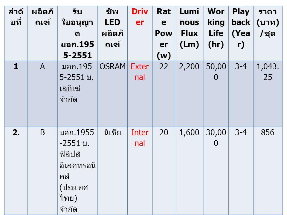 ลำดับที่ ผลิตภัณฑ์ รับใบอนุญาต มอก.1955-2551. ชิพ LED ผลิตภัณฑ์ Driver. Rate Power (w) Luminous Flux (Lm)