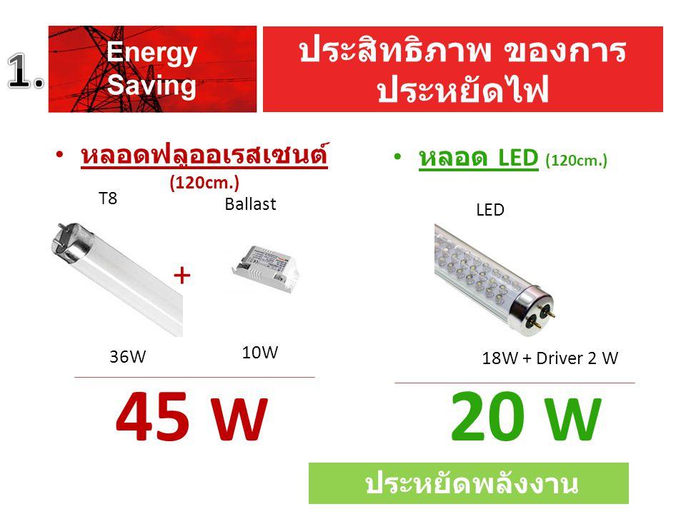 20 W 1. 45 W + ประสิทธิภาพ ของการประหยัดไฟ ประหยัดพลังงานประมาณ 55 %