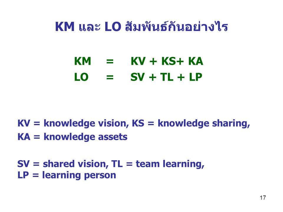 KM และ LO สัมพันธ์กันอย่างไร