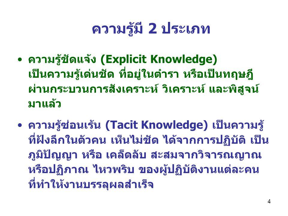 ความรู้มี 2 ประเภท
