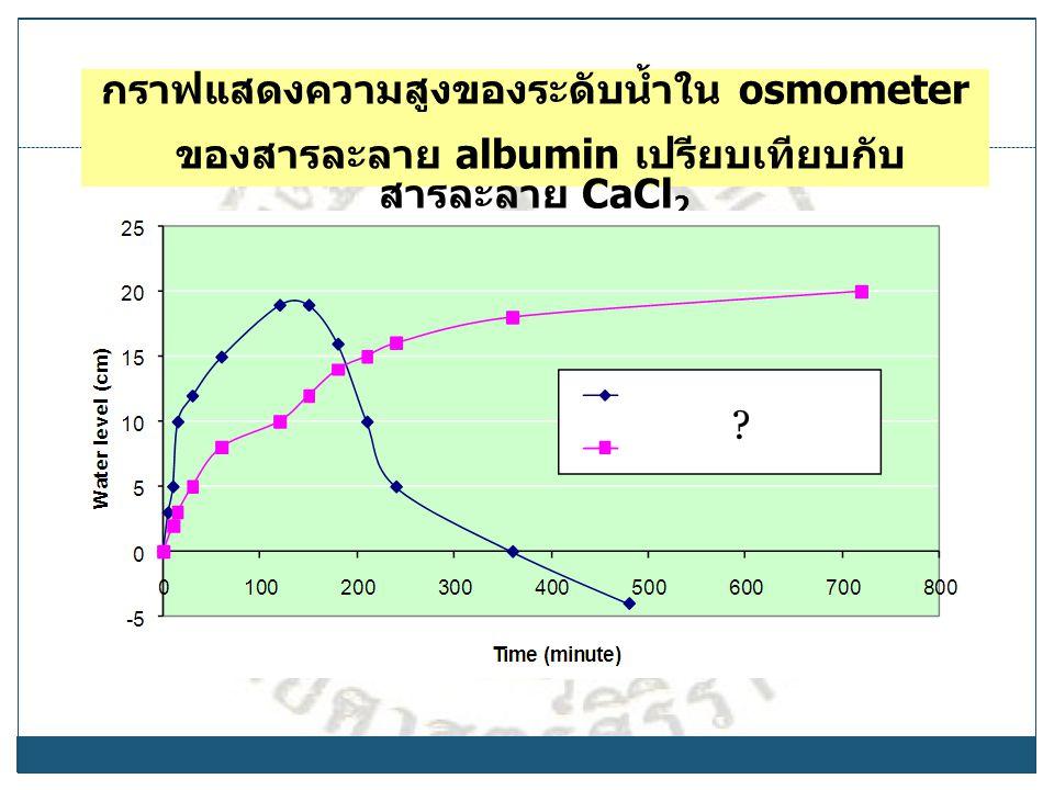 กราฟแสดงความสูงของระดับน้ำใน osmometer