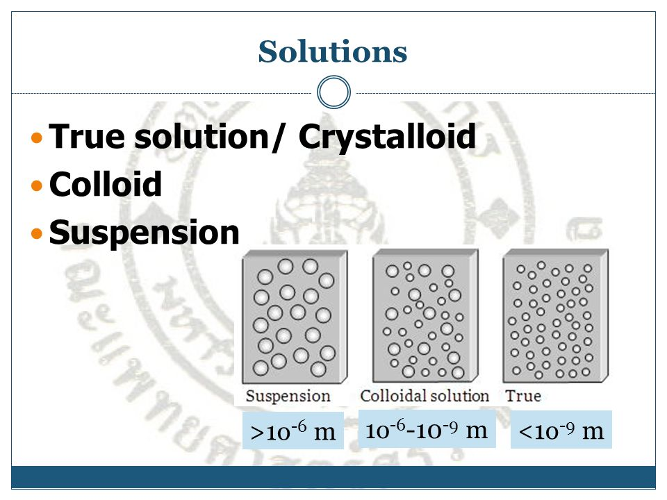 True solution/ Crystalloid Colloid Suspension