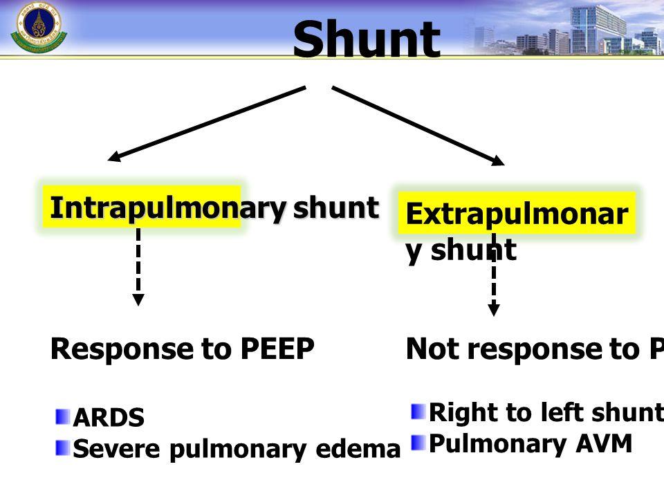 Shunt Intrapulmonary shunt Extrapulmonary shunt Response to PEEP