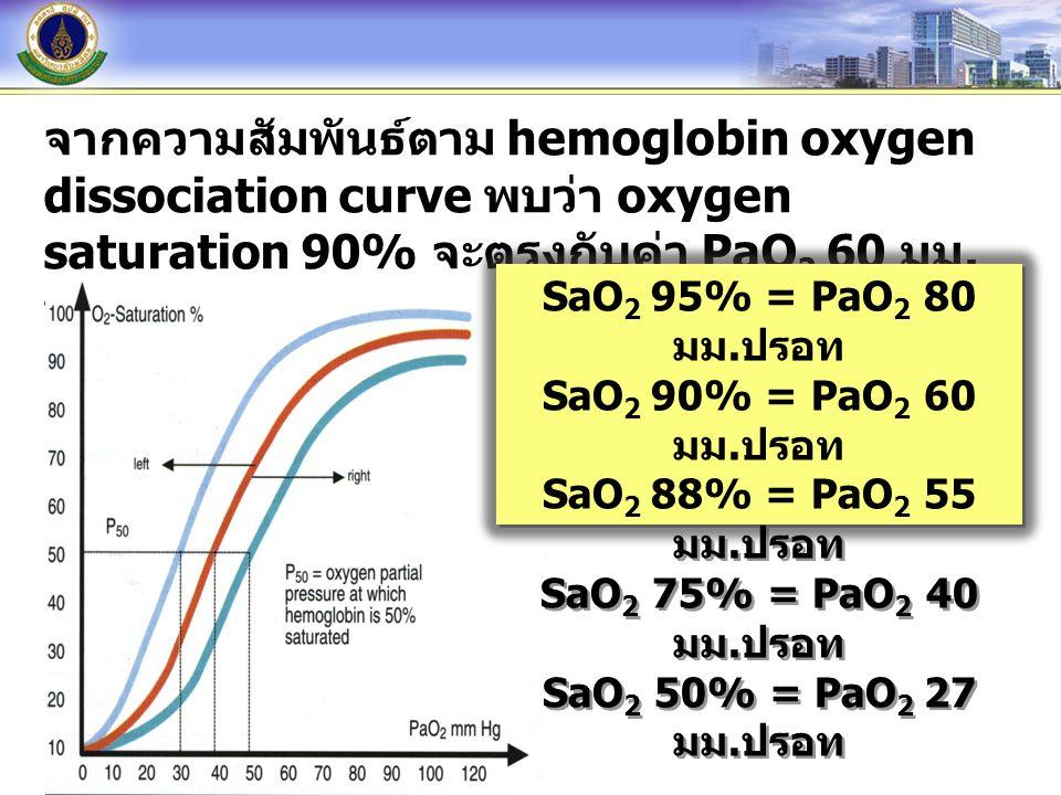 จากความสัมพันธ์ตาม hemoglobin oxygen dissociation curve พบว่า oxygen saturation 90% จะตรงกับค่า PaO2 60 มม.ปรอท