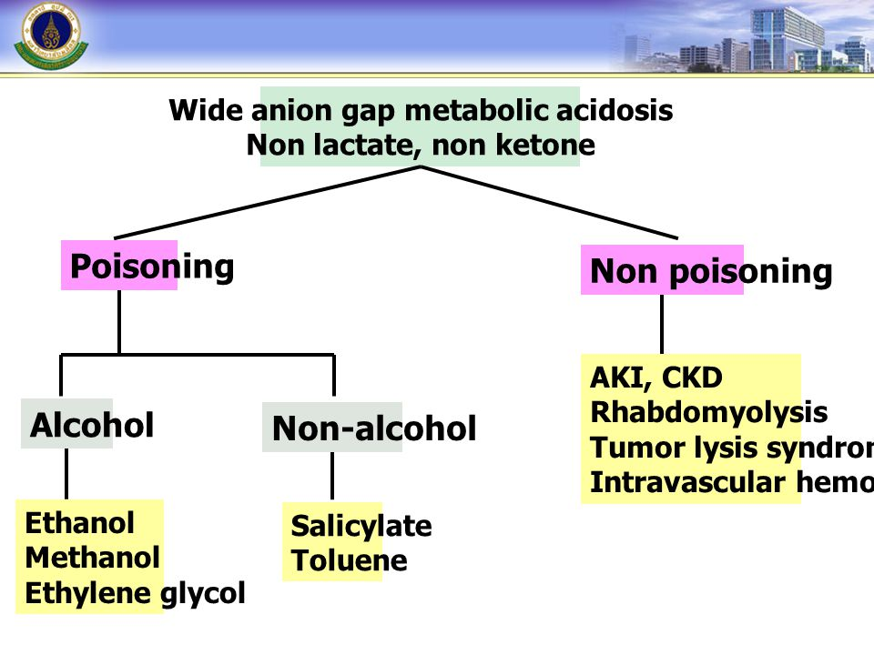 Wide anion gap metabolic acidosis Non lactate, non ketone