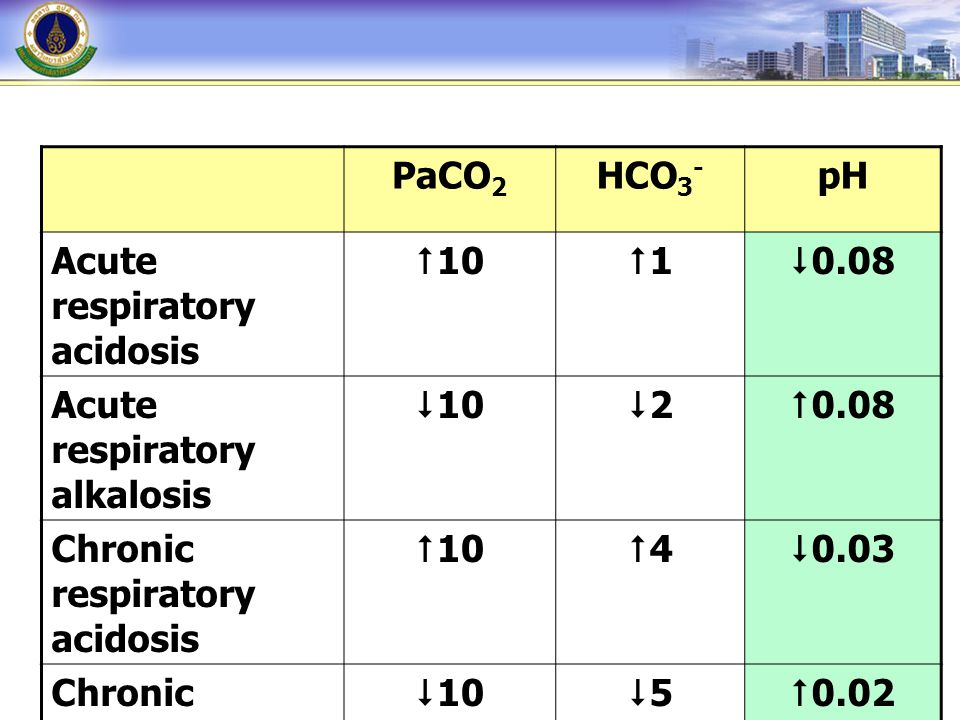 PaCO2 HCO3- pH. Acute respiratory acidosis. 10. 1. 0.08. Acute respiratory alkalosis. 10.