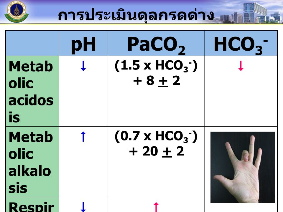 pH PaCO2 HCO3- การประเมินดุลกรดด่าง Metabolic acidosis 
