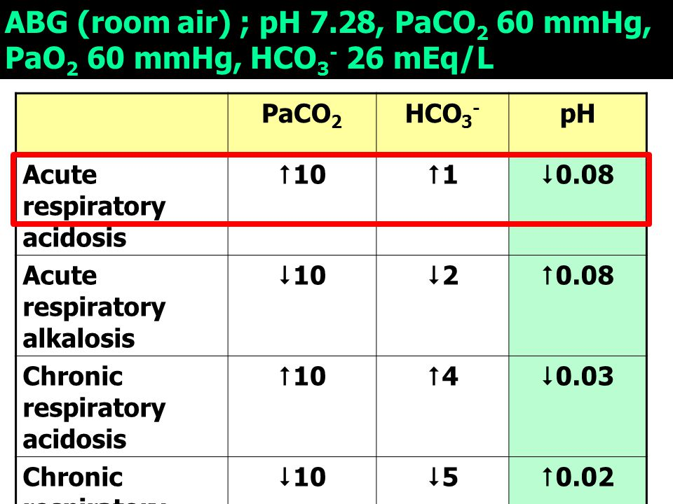 ABG (room air) ; pH 7.28, PaCO2 60 mmHg, PaO2 60 mmHg, HCO3- 26 mEq/L