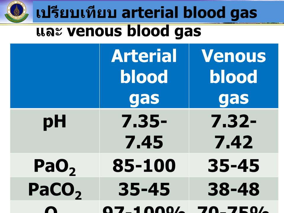 Arterial blood gas Venous blood gas pH 7.35-7.45 7.32-7.42 PaO2 85-100
