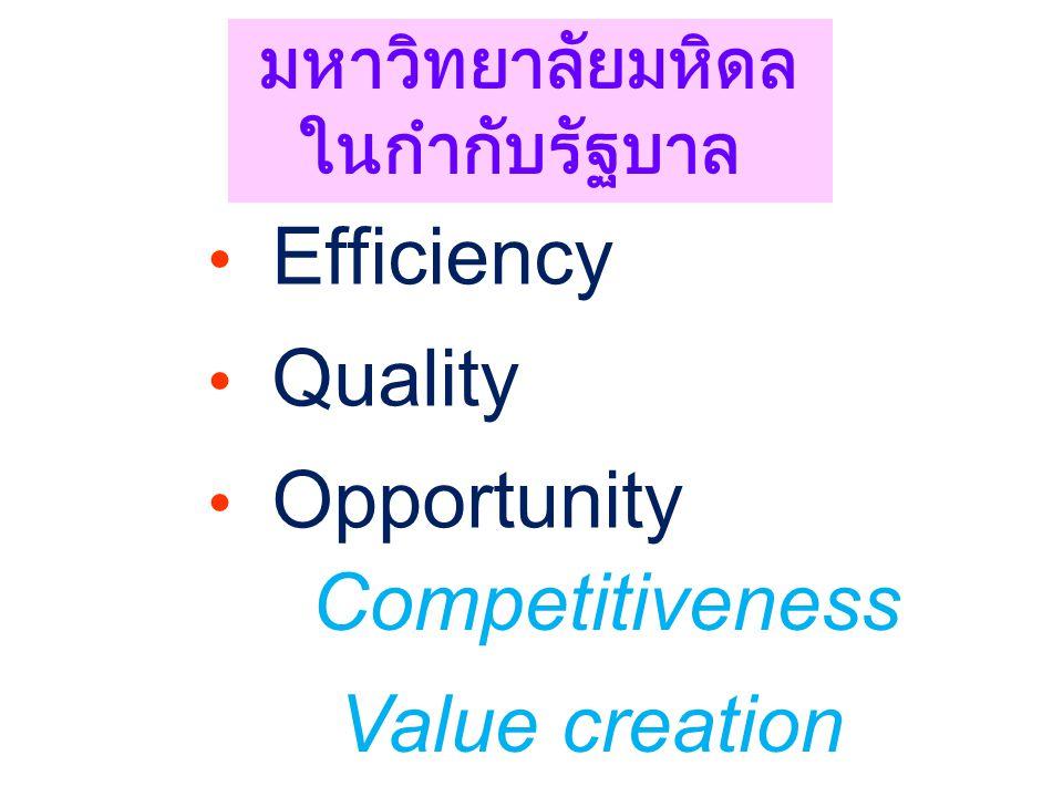 Competitiveness Value creation มหาวิทยาลัยมหิดล ในกำกับรัฐบาล