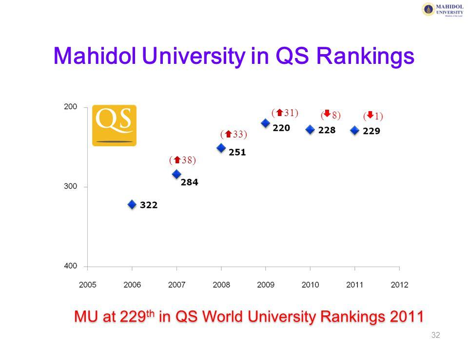 Mahidol University in QS Rankings