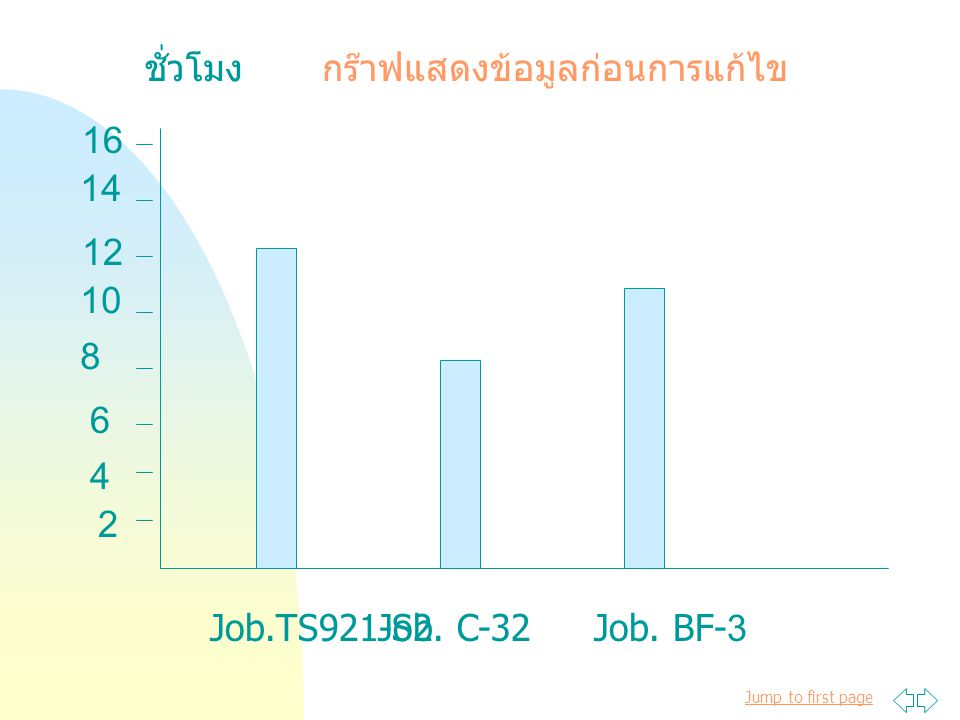 ชั่วโมง กร๊าฟแสดงข้อมูลก่อนการแก้ไข 16 14 12 10 8 6 4 2 Job.TS921-S2 Job. C-32 Job. BF-3