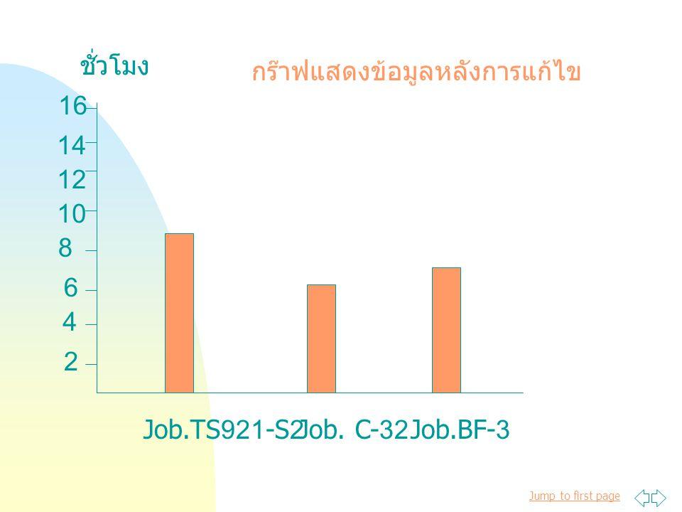 ชั่วโมง กร๊าฟแสดงข้อมูลหลังการแก้ไข 16 14 12 10 8 6 4 2 Job.TS921-S2 Job. C-32 Job.BF-3
