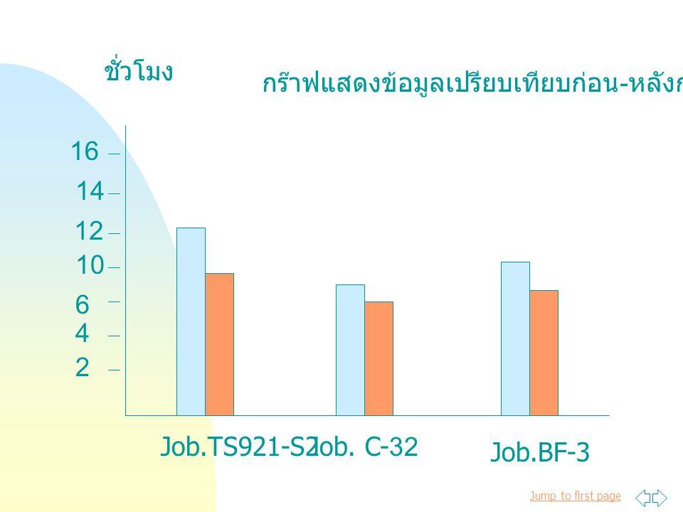 ชั่วโมง กร๊าฟแสดงข้อมูลเปรียบเทียบก่อน-หลังการแก้ไข. 16. 14. 12. 10. 6. 4. 2. Job.TS921-S2.