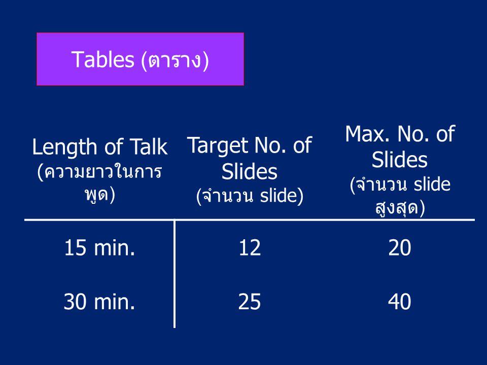 Length of Talk (ความยาวในการพูด) Target No. of Slides (จำนวน slide)