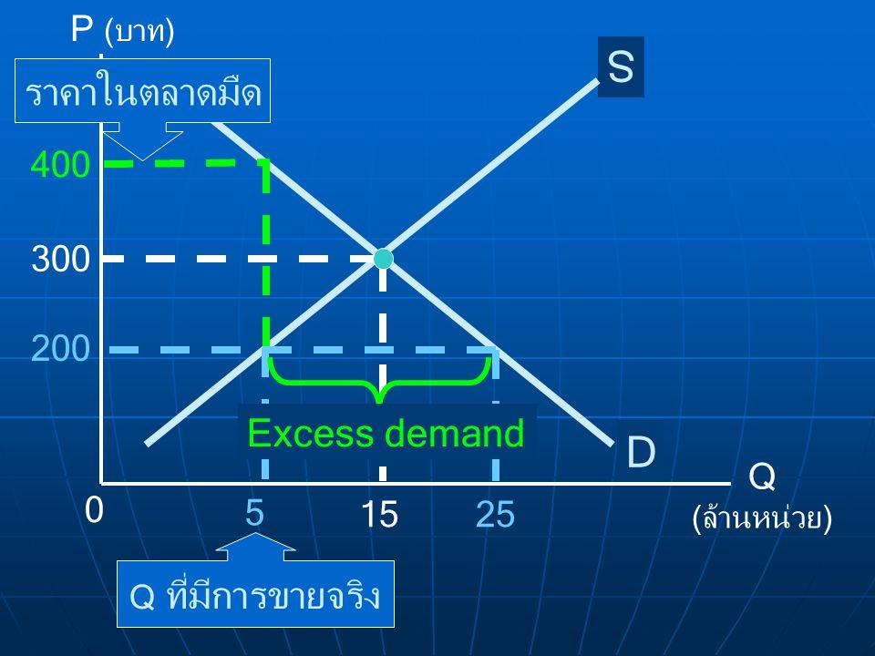 S D ราคาในตลาดมืด Excess demand P (บาท) Q (ล้านหน่วย) 15 300 400 200 5