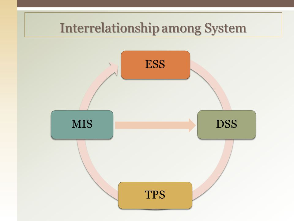Interrelationship among System