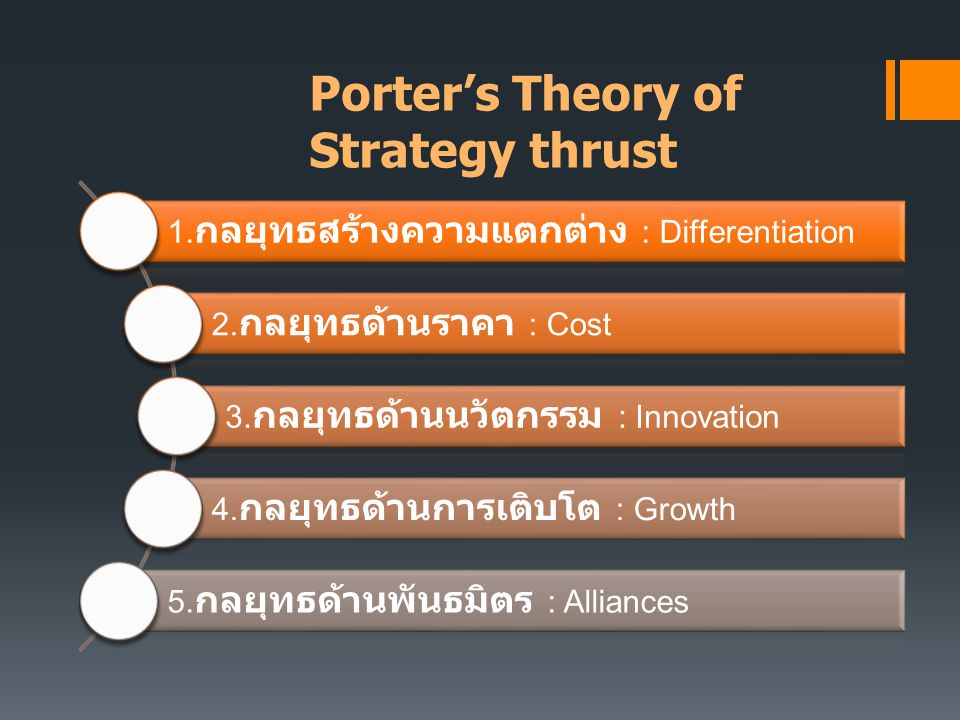 Porter's Theory of Strategy thrust