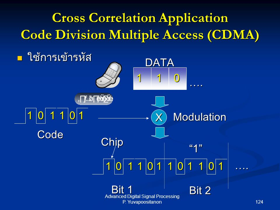 Cross Correlation Application Code Division Multiple Access (CDMA)