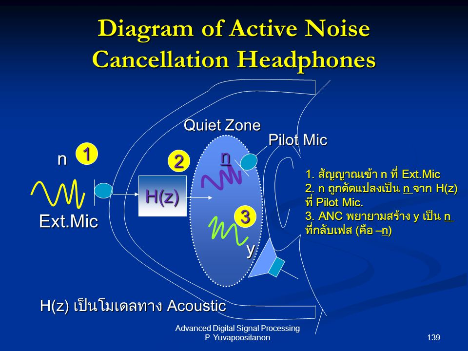 Diagram of Active Noise Cancellation Headphones