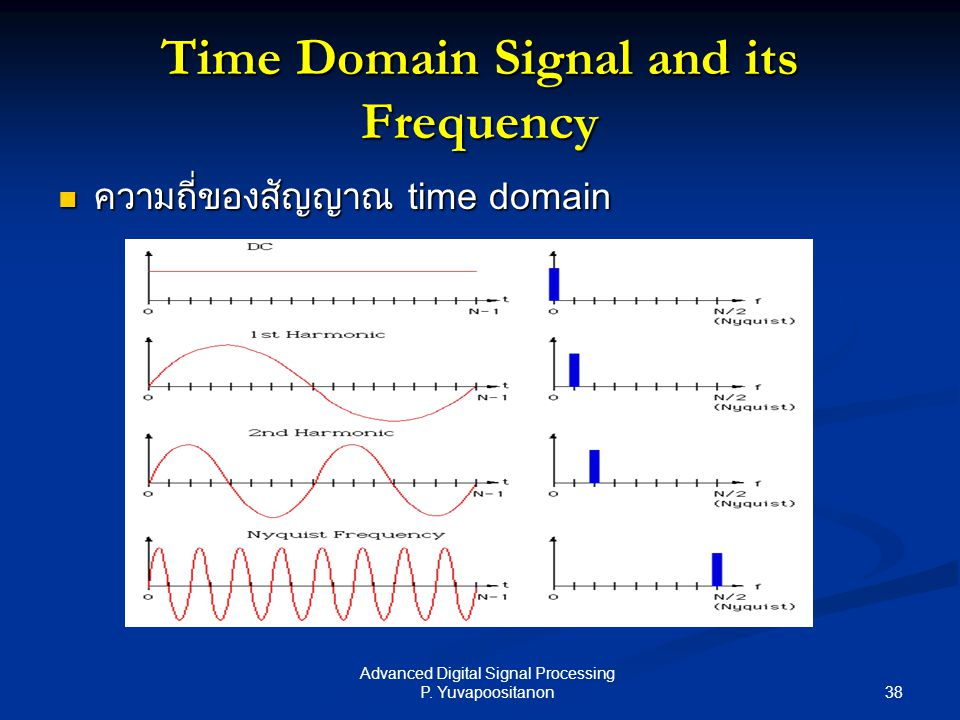 Time Domain Signal and its Frequency