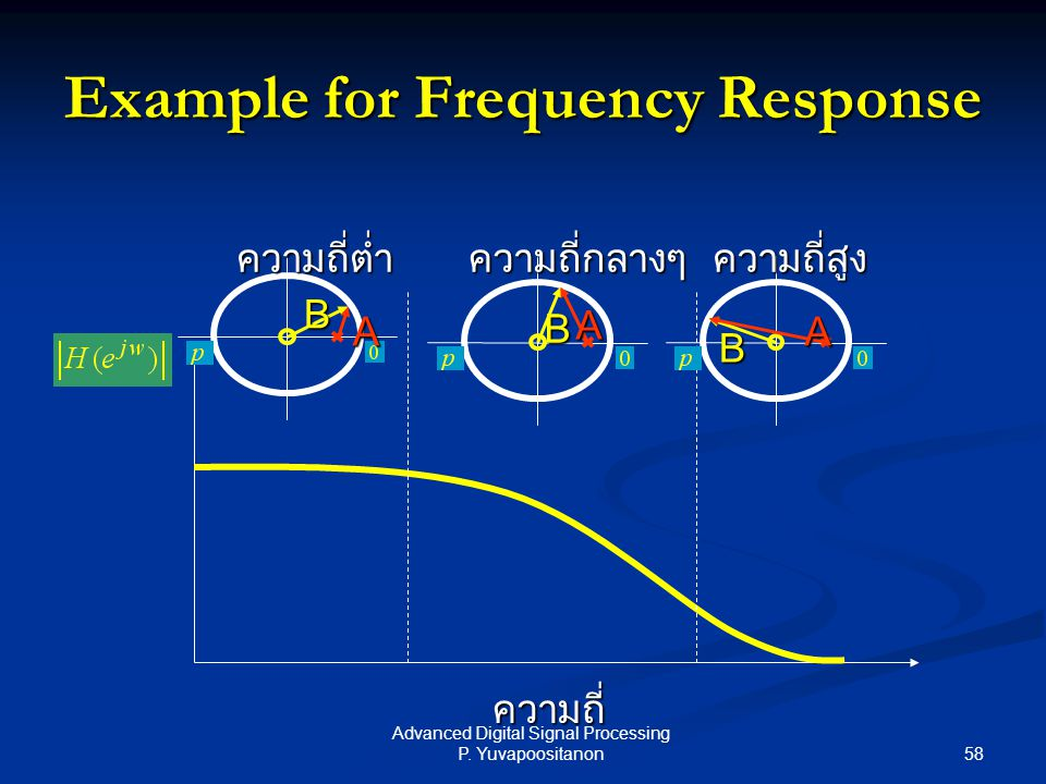 Example for Frequency Response