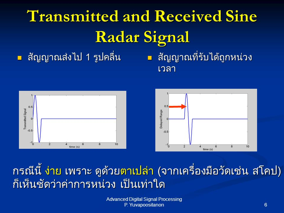 Transmitted and Received Sine Radar Signal