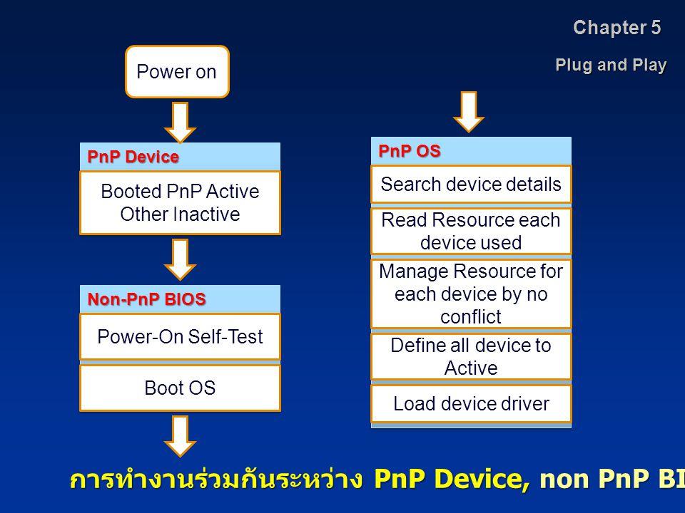 การทำงานร่วมกันระหว่าง PnP Device, non PnP BIOS และ PnP OS