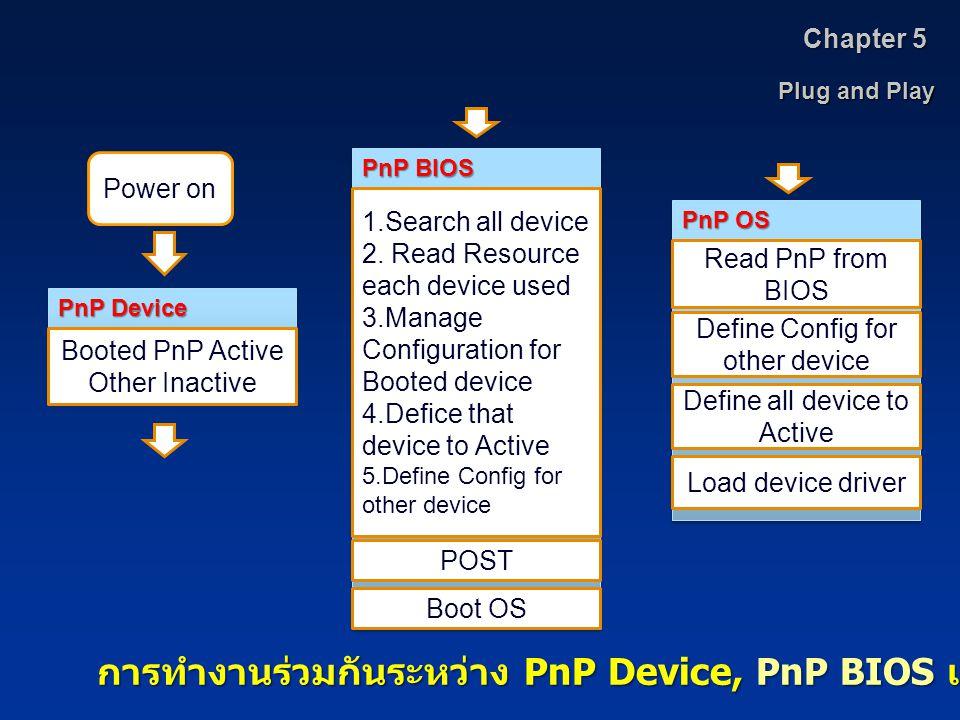 การทำงานร่วมกันระหว่าง PnP Device, PnP BIOS และ PnP OS