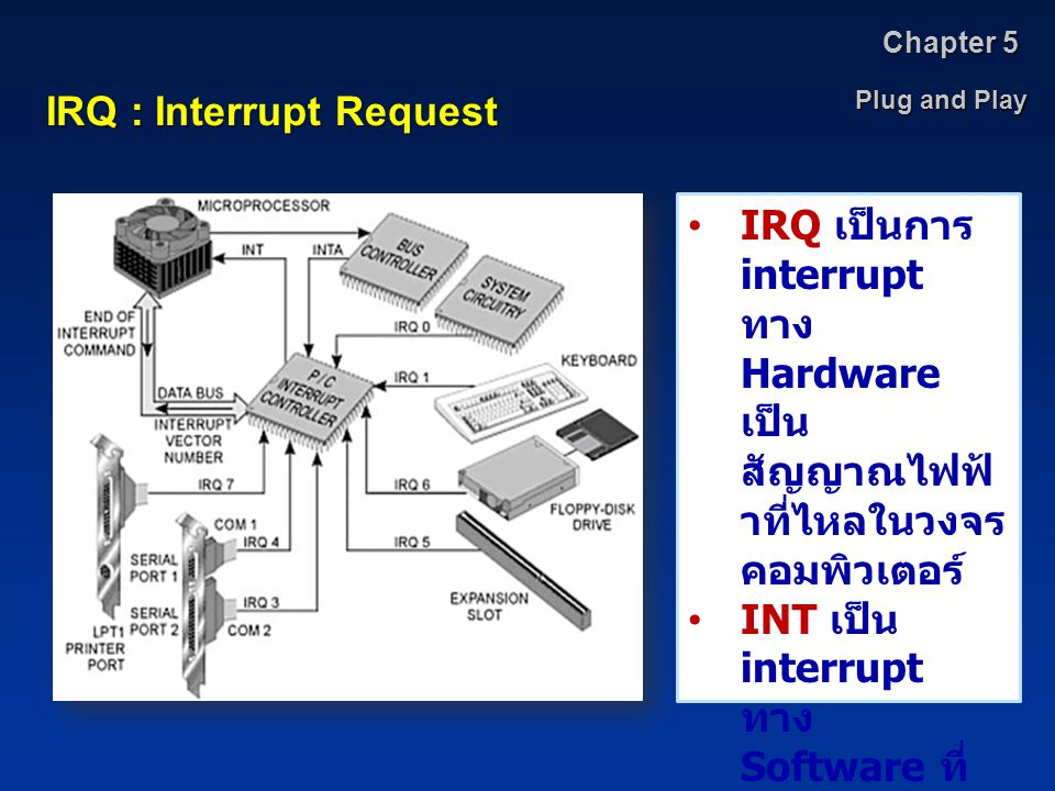 IRQ : Interrupt Request