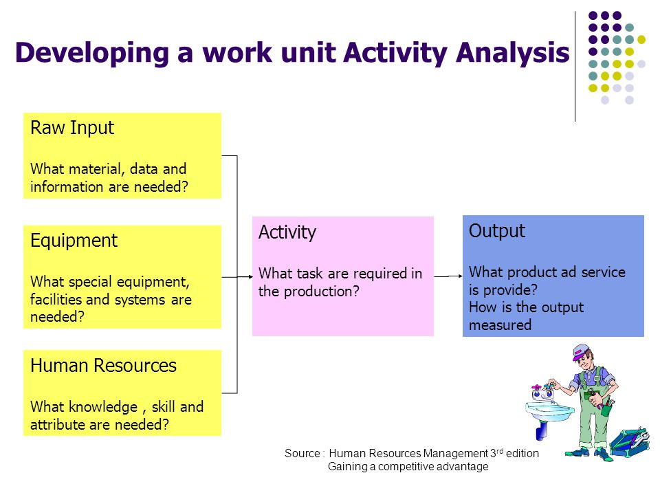 Developing a work unit Activity Analysis