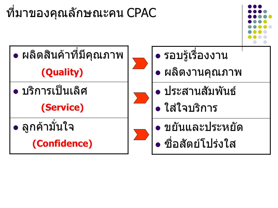 ที่มาของคุณลักษณะคน CPAC