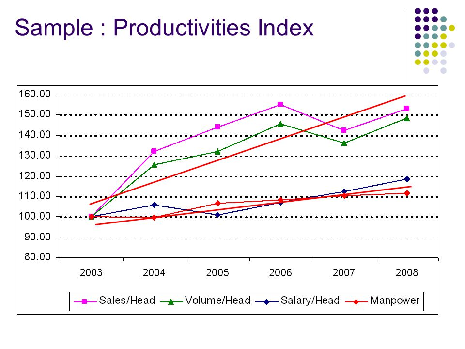 Sample : Productivities Index