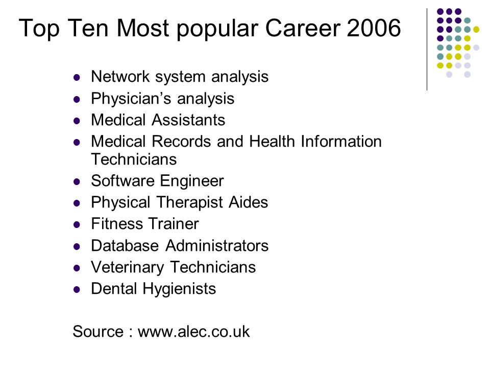 Top Ten Most popular Career 2006