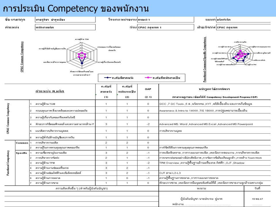 การประเมิน Competency ของพนักงาน