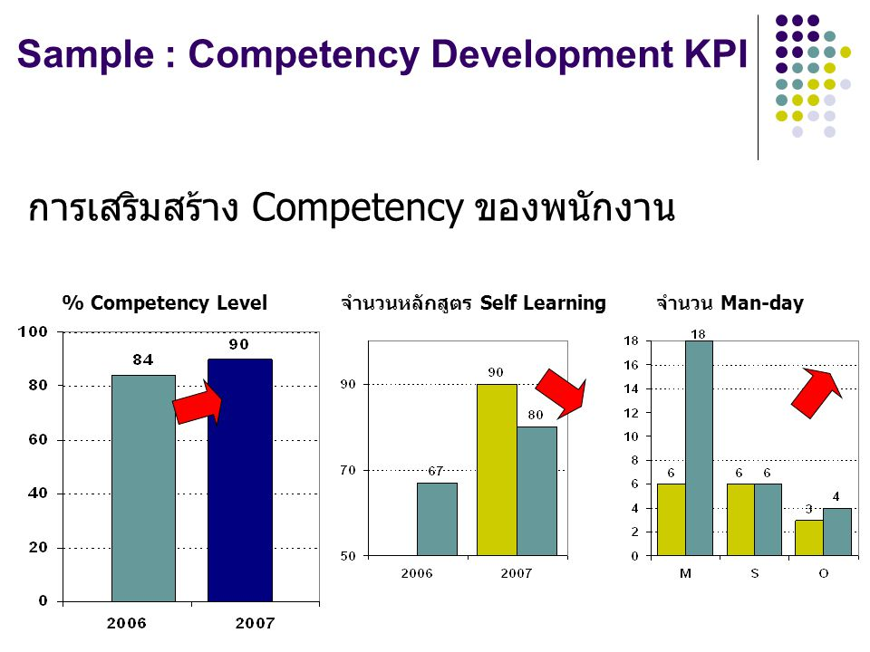 Sample : Competency Development KPI