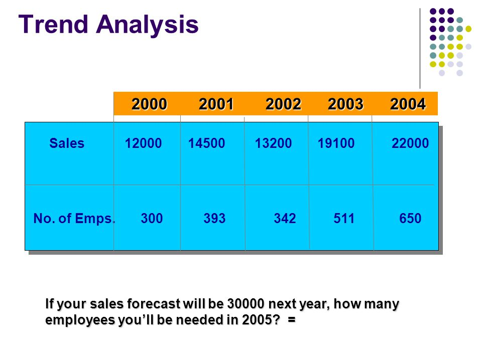 Trend Analysis 2000 2001 2002 2003 2004. Sales 12000 14500 13200 19100 22000.