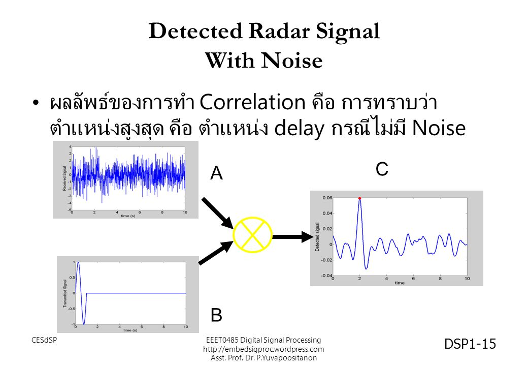 Detected Radar Signal With Noise
