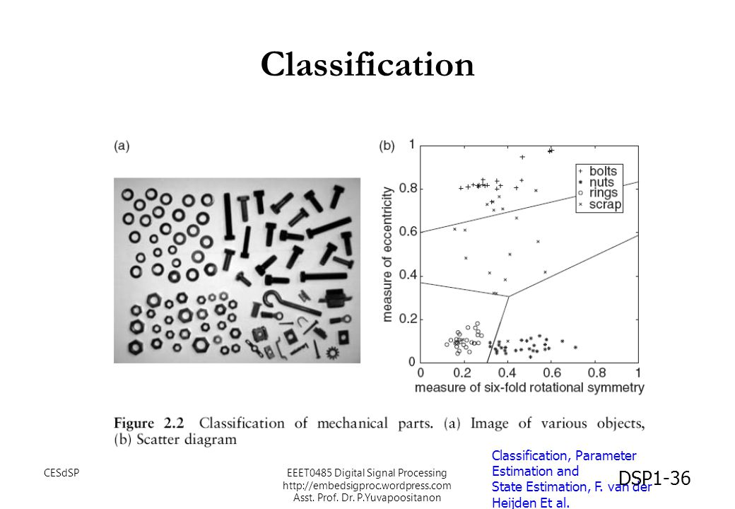 Classification Classification, Parameter Estimation and