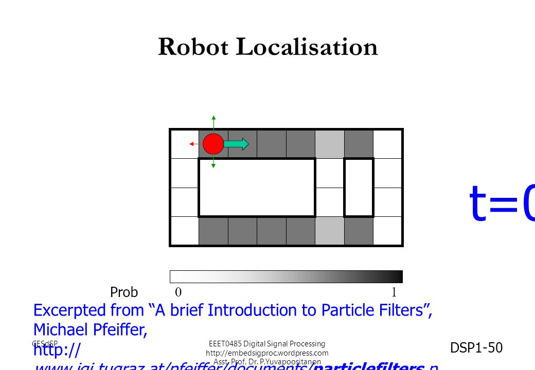 Robot Localisation t=0. Excerpted from A brief Introduction to Particle Filters , Michael Pfeiffer,