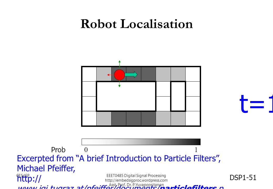 Robot Localisation t=1. Excerpted from A brief Introduction to Particle Filters , Michael Pfeiffer,