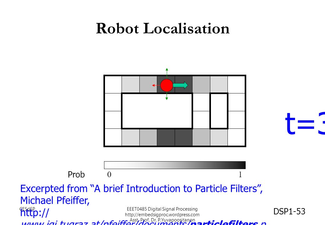 Robot Localisation t=3. Excerpted from A brief Introduction to Particle Filters , Michael Pfeiffer,