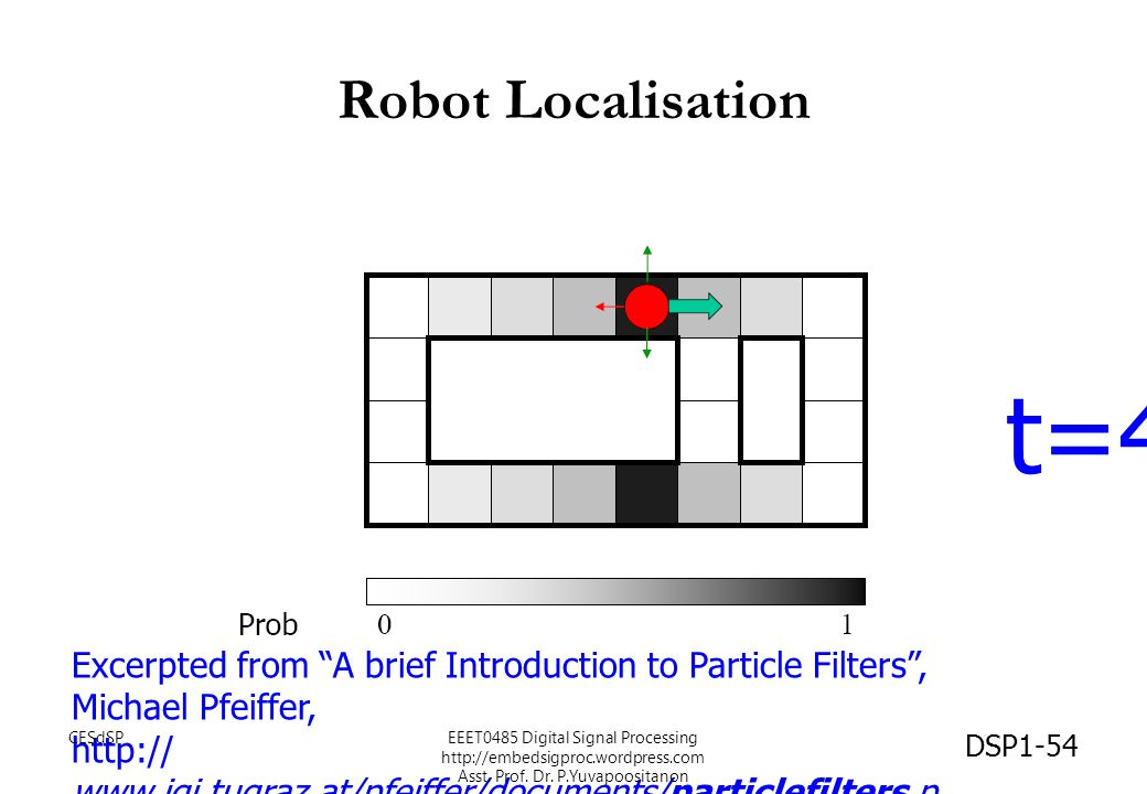 Robot Localisation t=4. Excerpted from A brief Introduction to Particle Filters , Michael Pfeiffer,