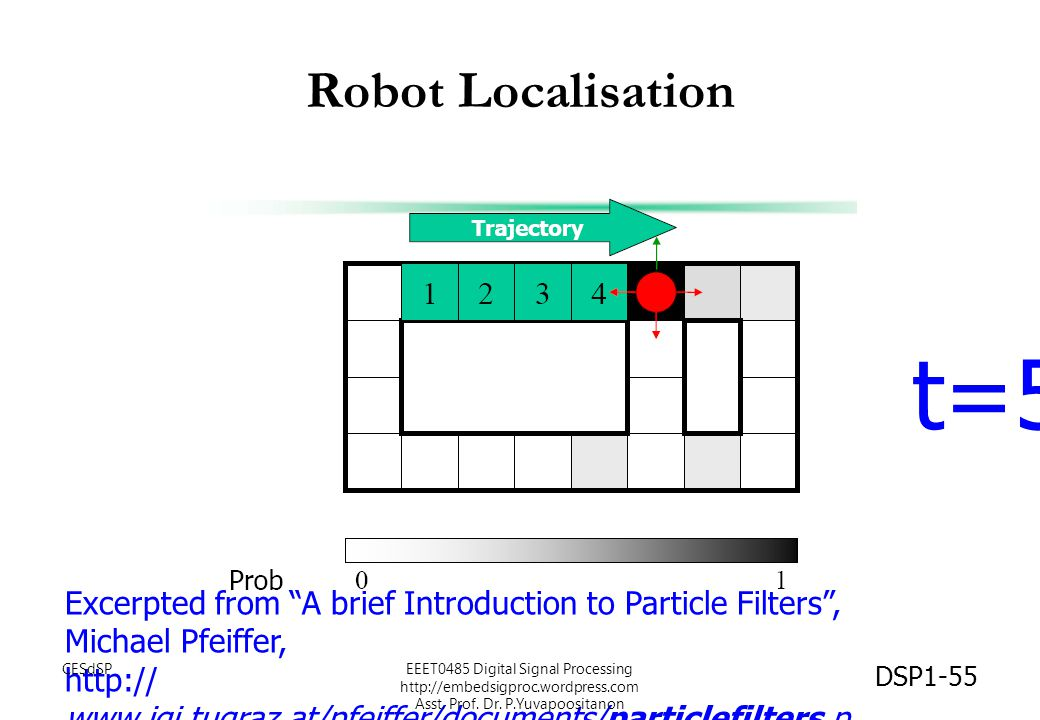 Robot Localisation t=5. Excerpted from A brief Introduction to Particle Filters , Michael Pfeiffer,